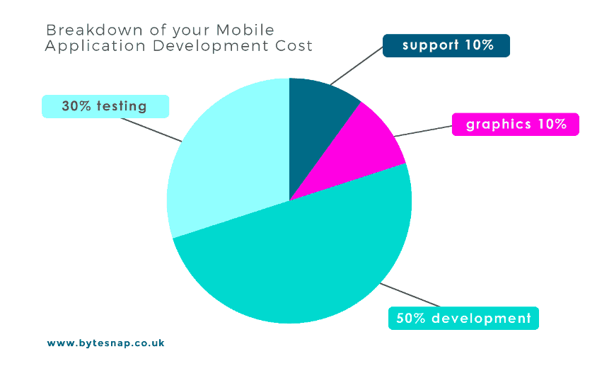 Pie chart for mobile application development cost