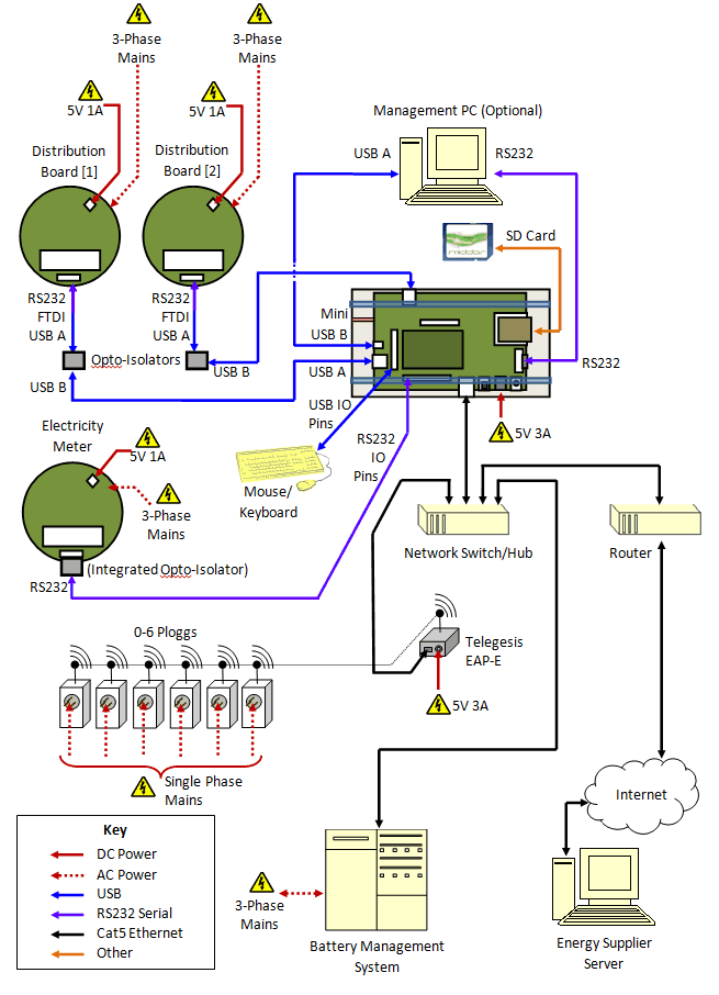 Vehicle to Grid - MiDDAS flowchart