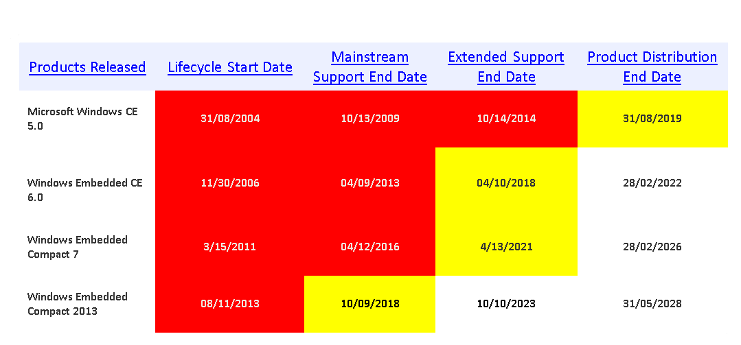 windows embedded compact EOL dates