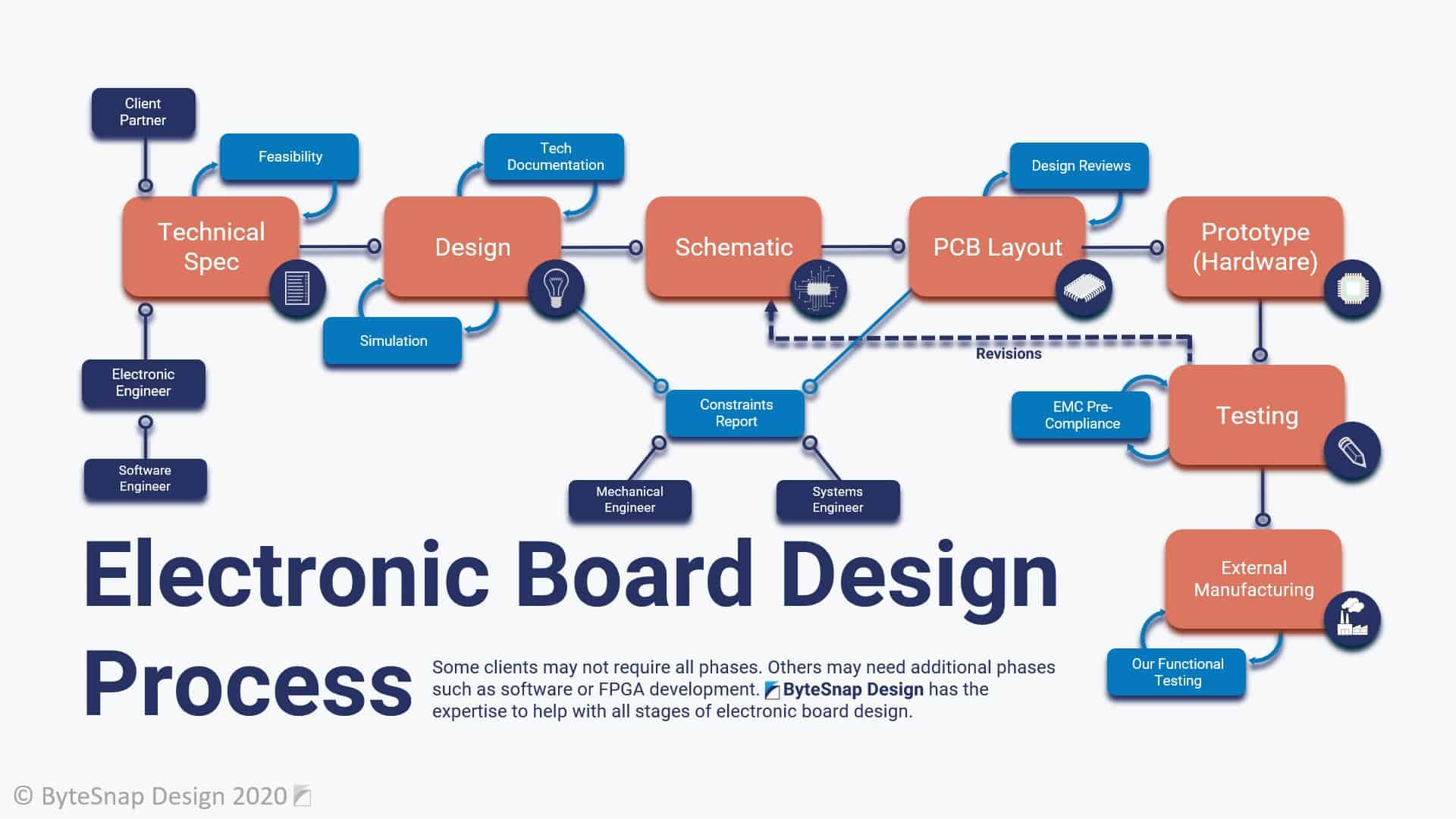 Electronic Board Design Process Flowchart for Embedded Electronics