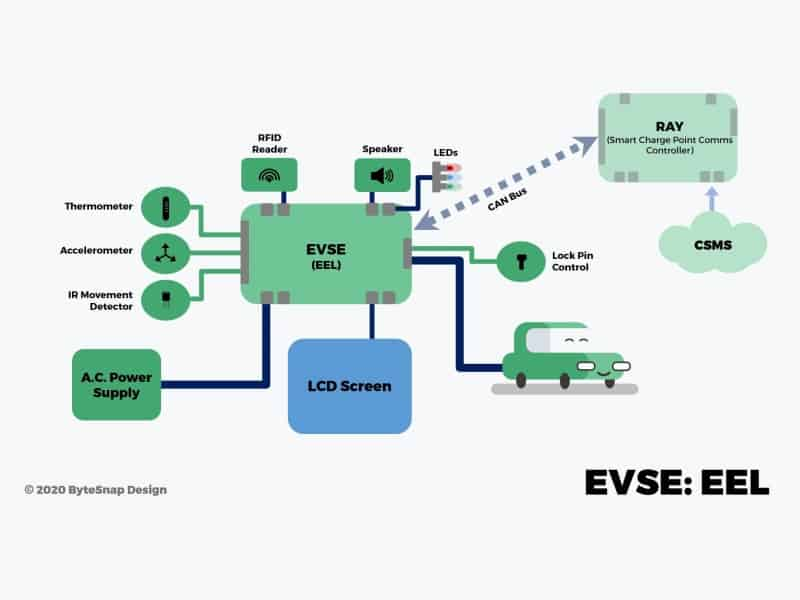 EVSE diagram electric vehicle supply equipment