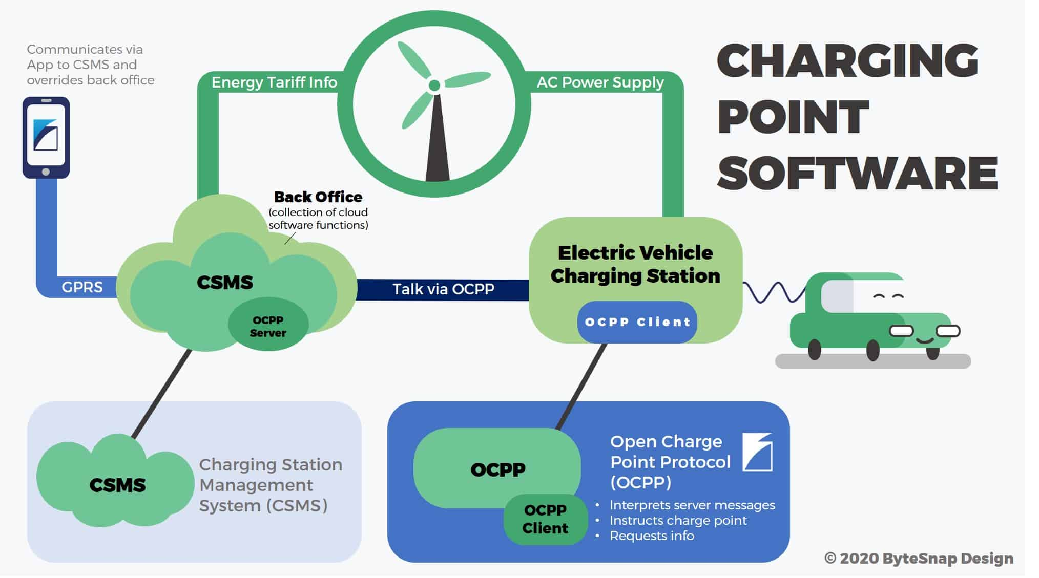 OCPP flowchart charging point software between back office and electric vehicle charging station