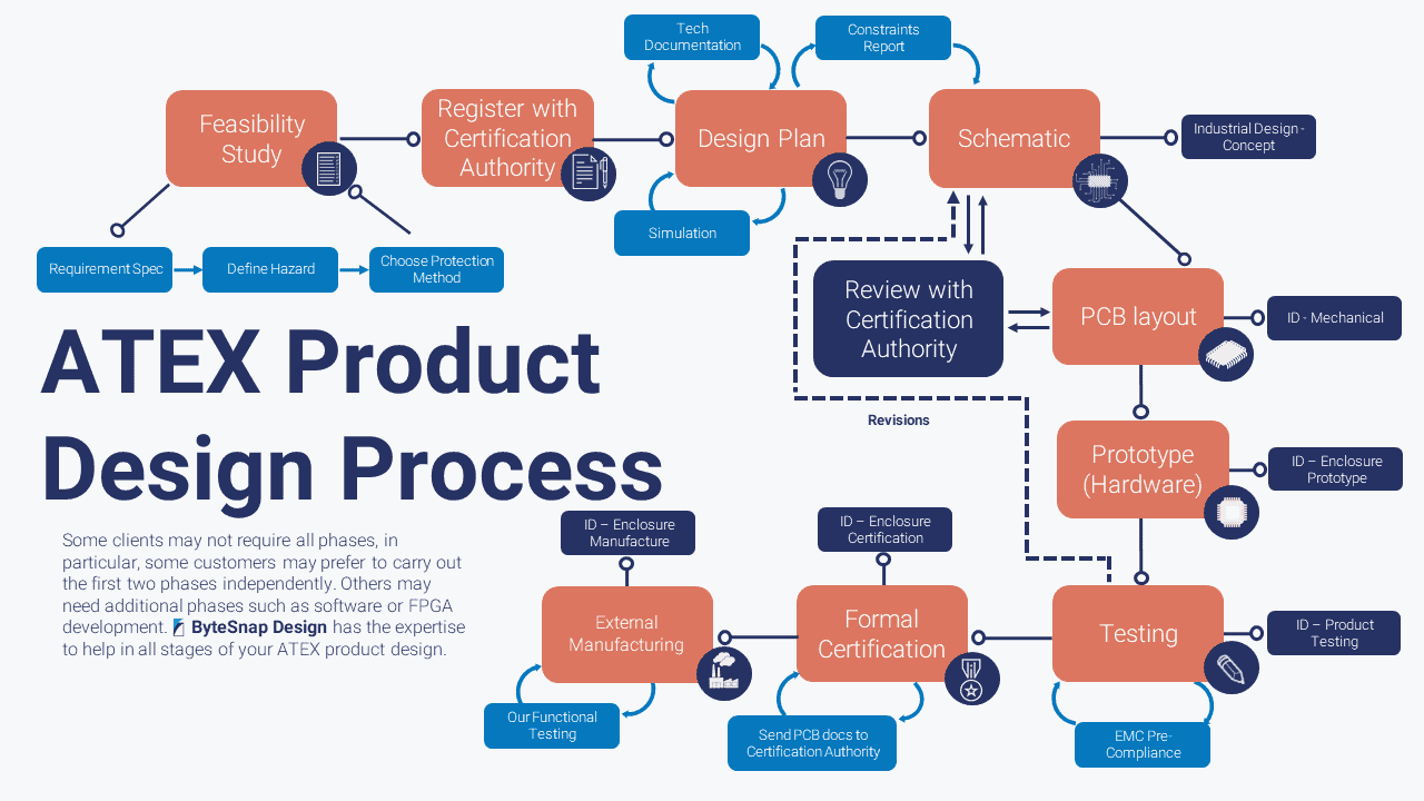 A flow diagram showing the design process for ATEX Product Design